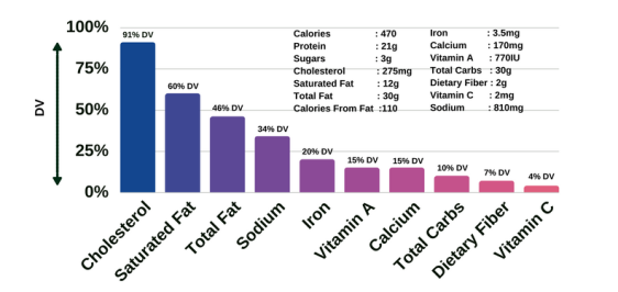 Egg McMuffin Nutrition Summary Chart